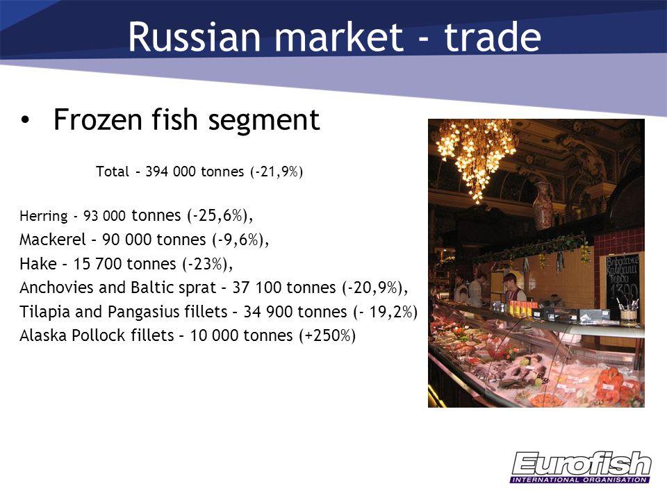 Russian market - trade Frozen fish segment Total – 394 000 tonnes (-21,9%) Herring - 93 000 tonnes (-25,6%), Mackerel – 90 000 tonnes (-9,6%), Hake – 15 700 tonnes (-23%), Anchovies and Baltic sprat – 37 100 tonnes (-20,9%), Tilapia and Pangasius fillets – 34 900 tonnes (- 19,2%) Alaska Pollock fillets – 10 000 tonnes (+250%)