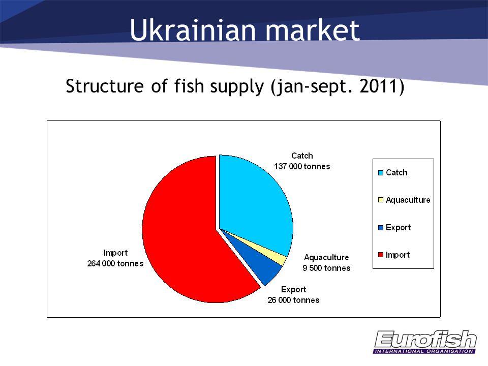 Ukrainian market Structure of fish supply (jan-sept. 2011)