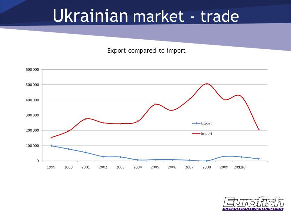 Ukrainian market - trade Export compared to import