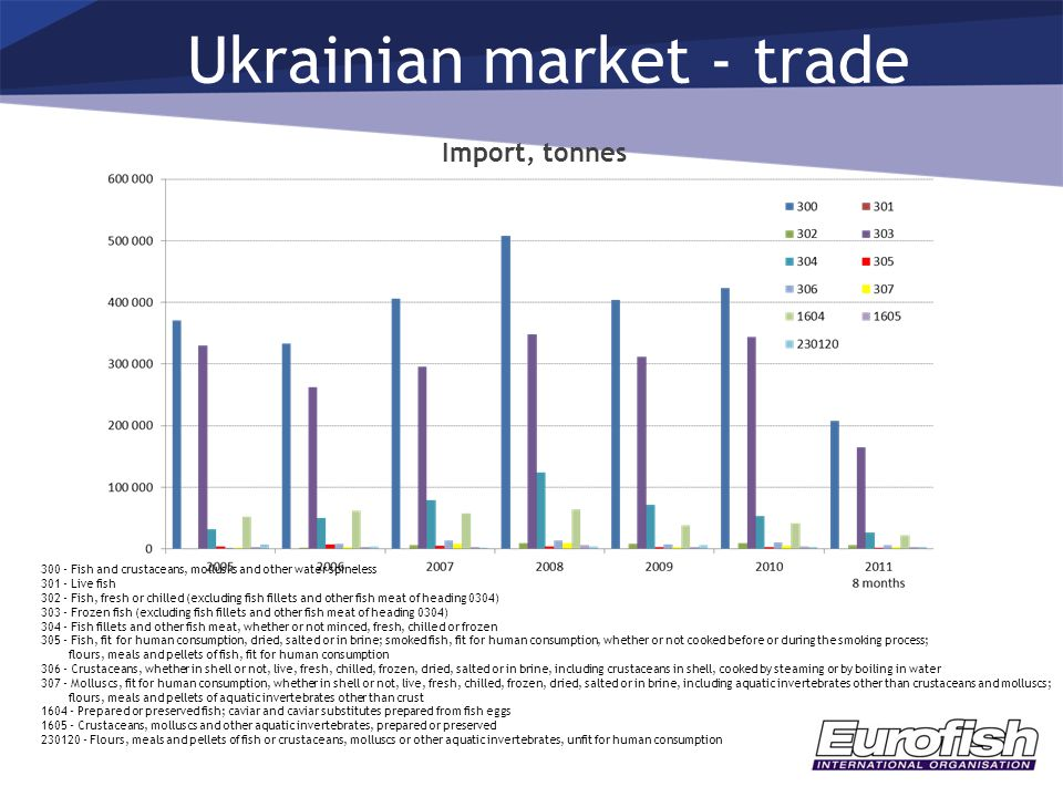 Ukrainian market - trade 300 - Fish and crustaceans, mollusks and other water spineless 301 - Live fish 302 - Fish, fresh or chilled (excluding fish f