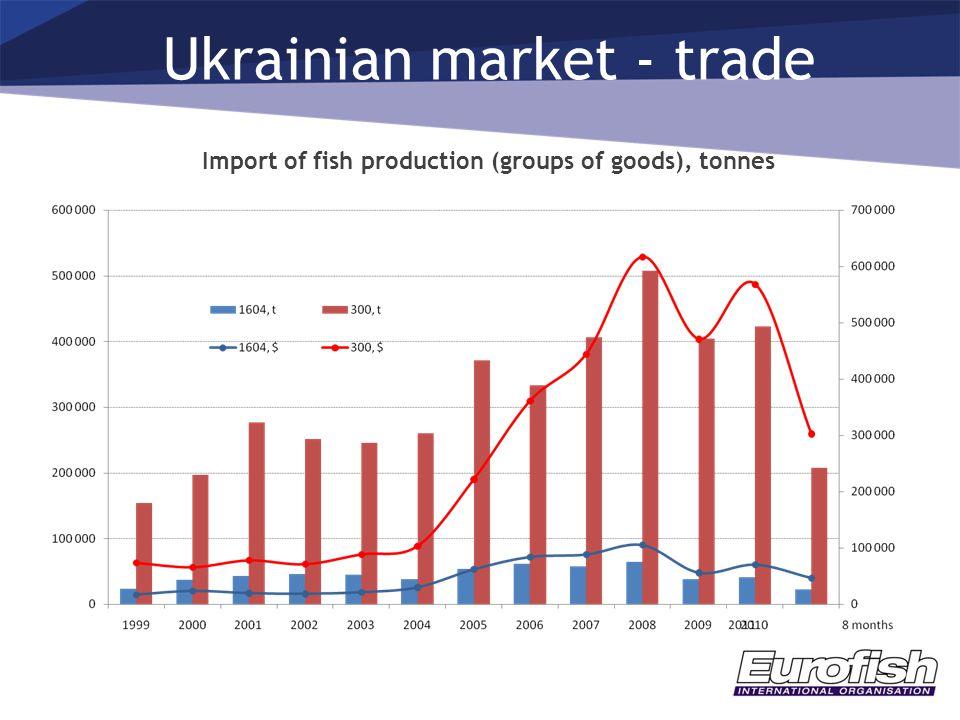 Ukrainian market - trade Import of fish production (groups of goods), tonnes