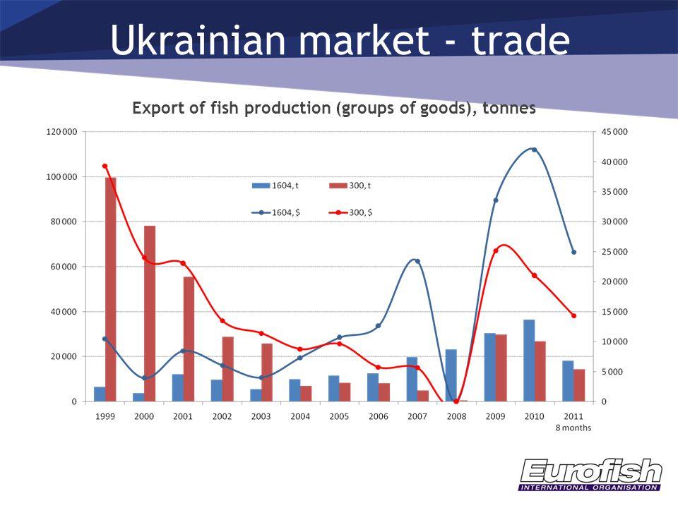 Ukrainian market - trade Export of fish production (groups of goods), tonnes