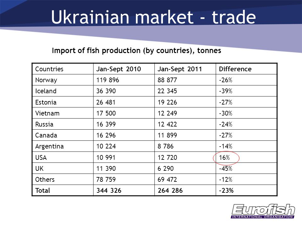 Ukrainian market - trade Import of fish production (by countries), tonnes CountriesJan-Sept 2010Jan-Sept 2011Difference Norway119 89688 877-26% Icelan