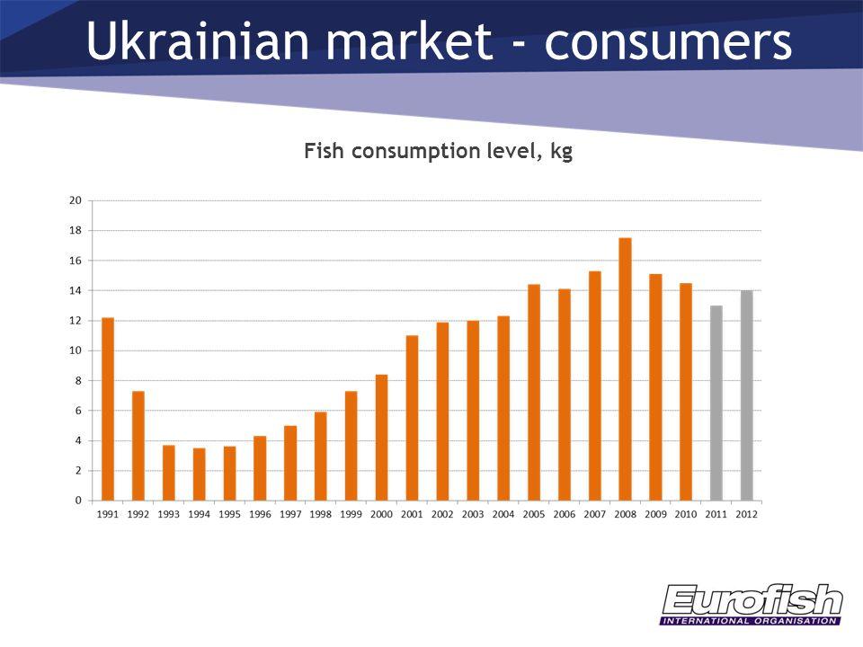 Ukrainian market - consumers Fish consumption level, kg