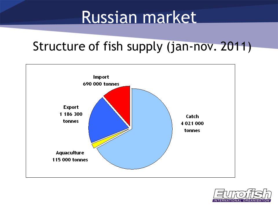 Russian market Structure of fish supply (jan-nov. 2011) Russian market