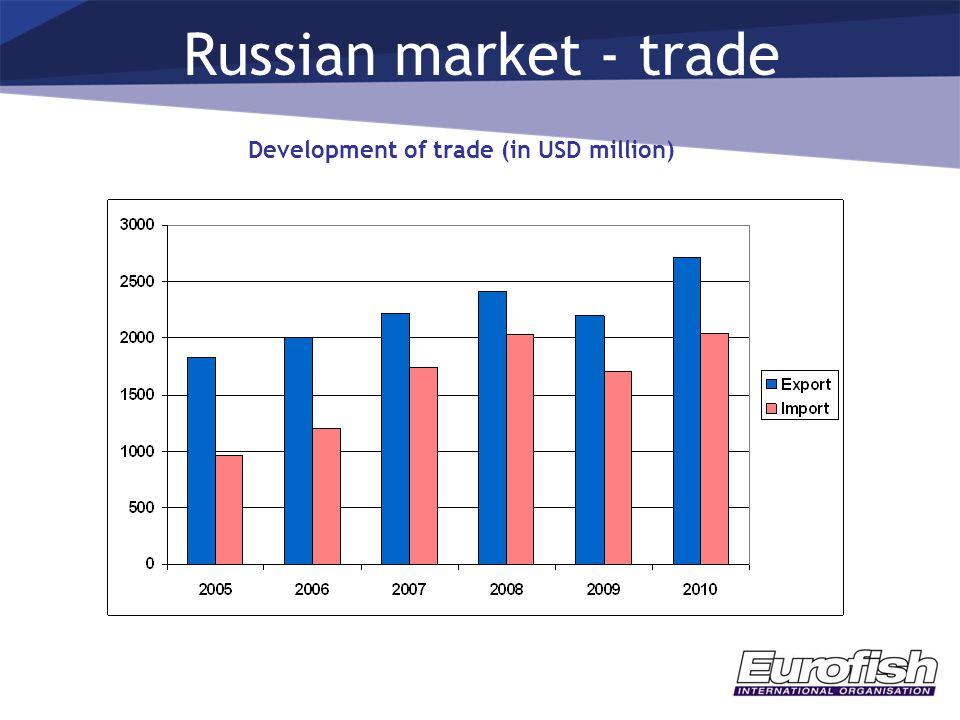 Russian market - trade Development of trade (in USD million)