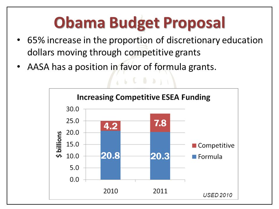 Obama Budget Proposal 65% increase in the proportion of discretionary education dollars moving through competitive grants AASA has a position in favor of formula grants.