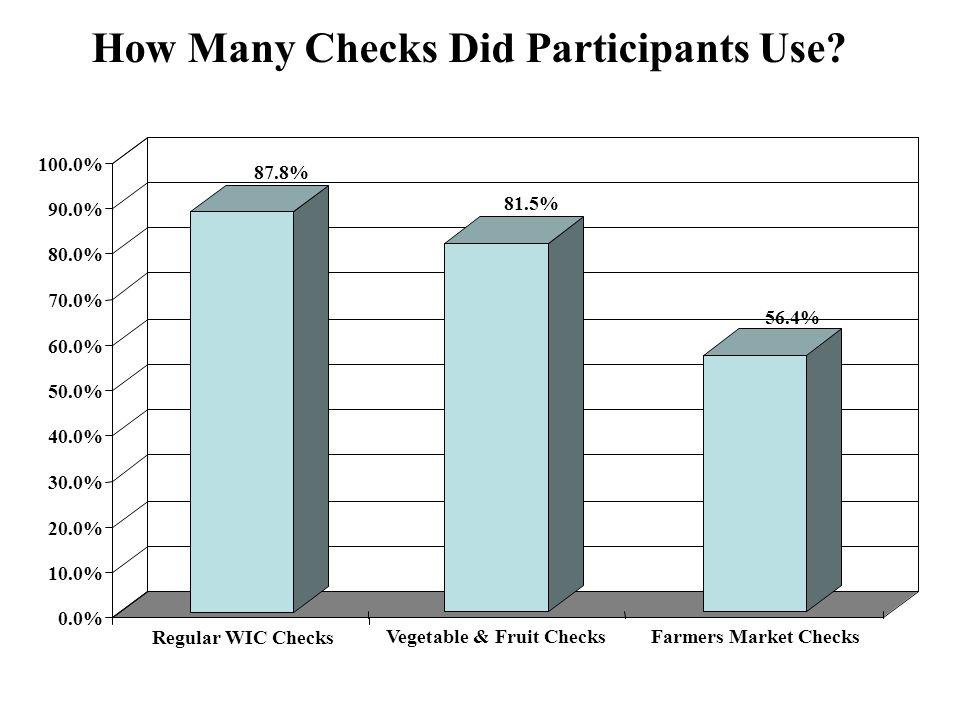0.0% 10.0% 20.0% 30.0% 40.0% 50.0% 60.0% 70.0% 80.0% 90.0% 100.0% 87.8% Regular WIC Checks 81.5% Vegetable & Fruit Checks 56.4% Farmers Market Checks How Many Checks Did Participants Use