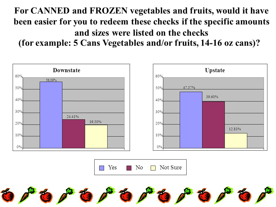 For CANNED and FROZEN vegetables and fruits, would it have been easier for you to redeem these checks if the specific amounts and sizes were listed on the checks (for example: 5 Cans Vegetables and/or fruits, 14-16 oz cans).