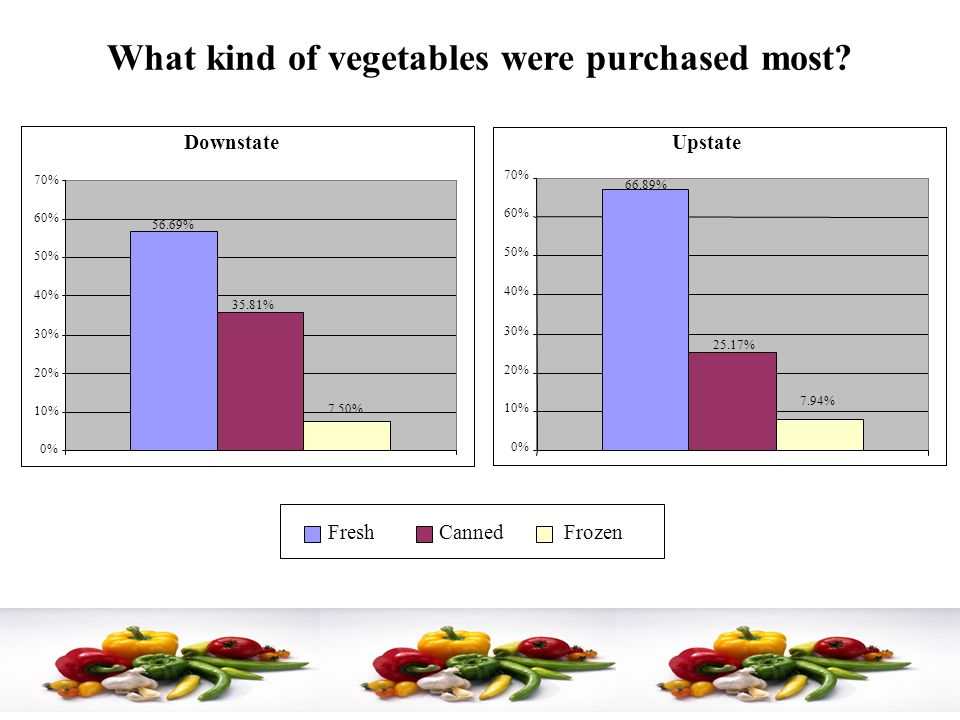 What kind of vegetables were purchased most.