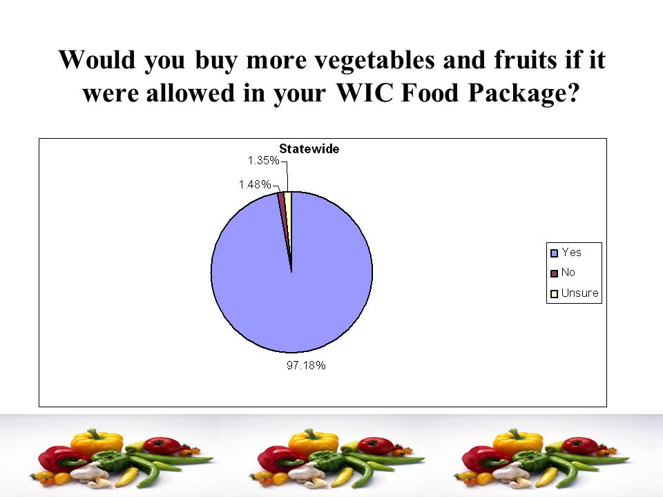 Would you buy more vegetables and fruits if it were allowed in your WIC Food Package