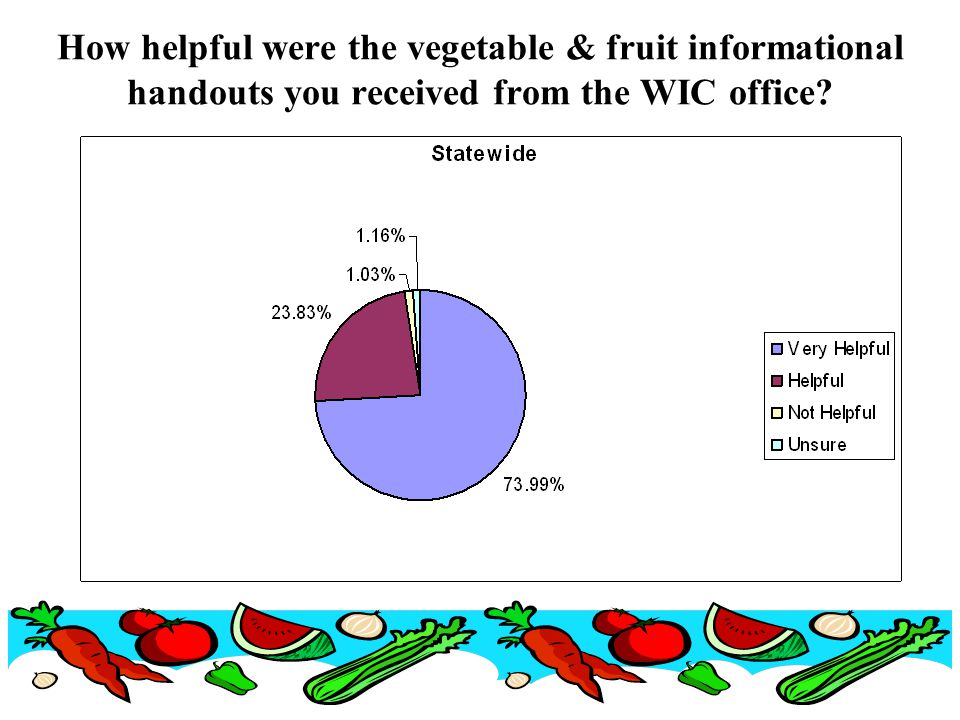How helpful were the vegetable & fruit informational handouts you received from the WIC office