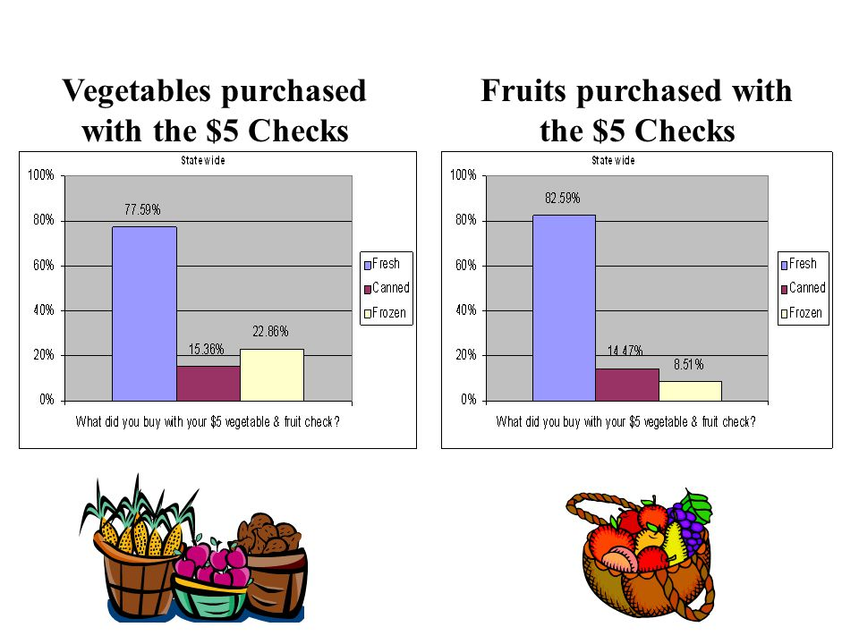 Fruits purchased with the $5 Checks Vegetables purchased with the $5 Checks