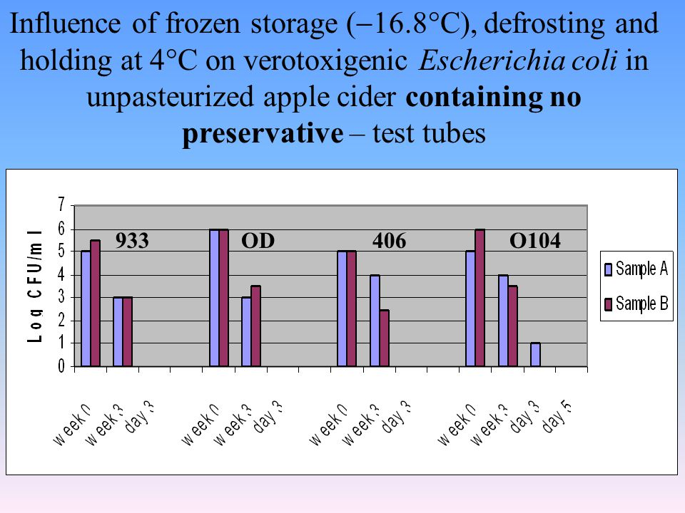Influence of frozen storage (  16.8  C), defrosting and holding at 4  C on verotoxigenic Escherichia coli in unpasteurized apple cider containing no preservative – test tubes 933OD406O104