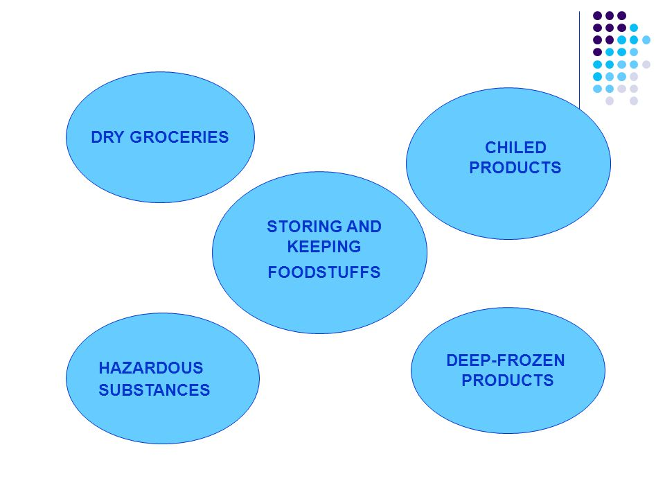 DRY GROCERIES DEEP-FROZEN PRODUCTS STORING AND KEEPING FOODSTUFFS CHILED PRODUCTS HAZARDOUS SUBSTANCES