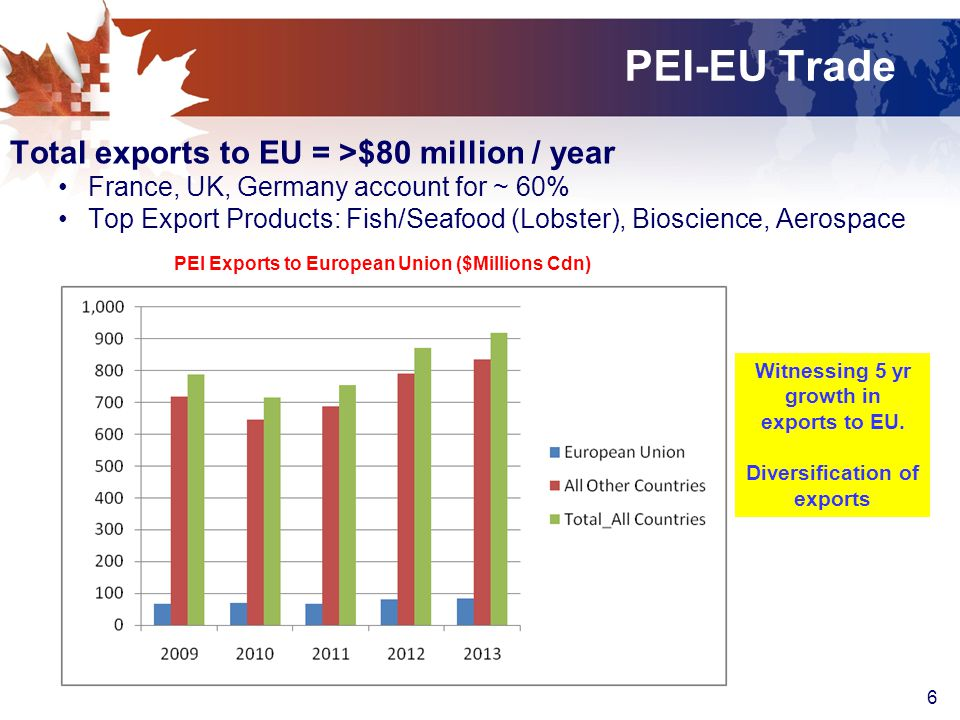 6 PEI-EU Trade Total exports to EU = >$80 million / year France, UK, Germany account for ~ 60% Top Export Products: Fish/Seafood (Lobster), Bioscience, Aerospace PEI Exports to European Union ($Millions Cdn) Witnessing 5 yr growth in exports to EU.
