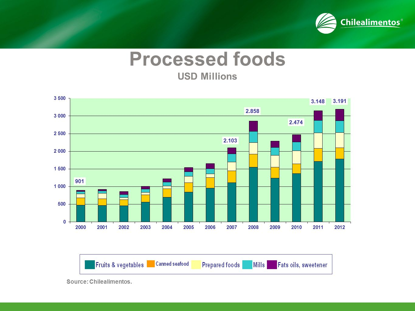 Source: Chilealimentos. Processed foods USD Millions
