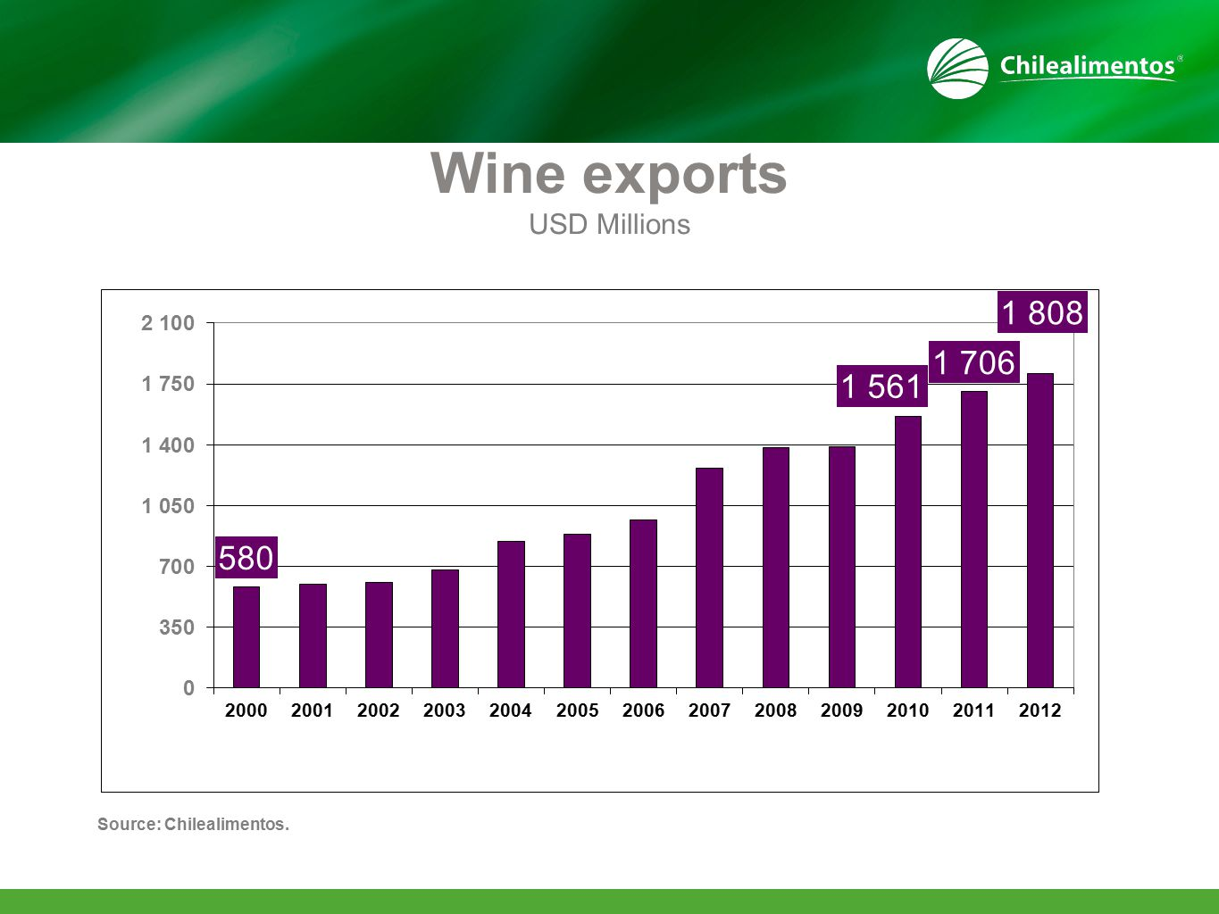 Wine exports USD Millions Source: Chilealimentos.