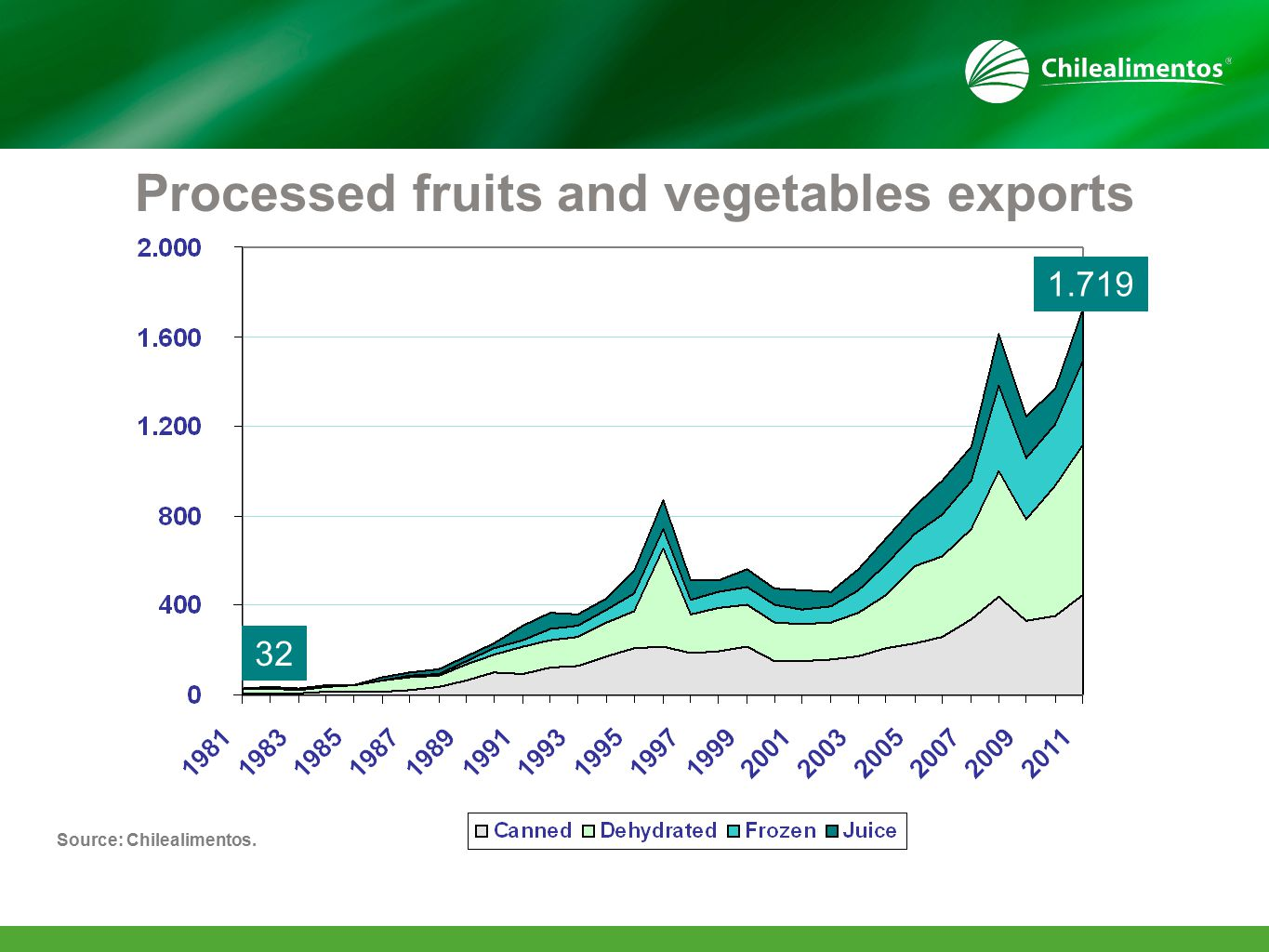Processed fruits and vegetables exports Source: Chilealimentos. 32 1.719