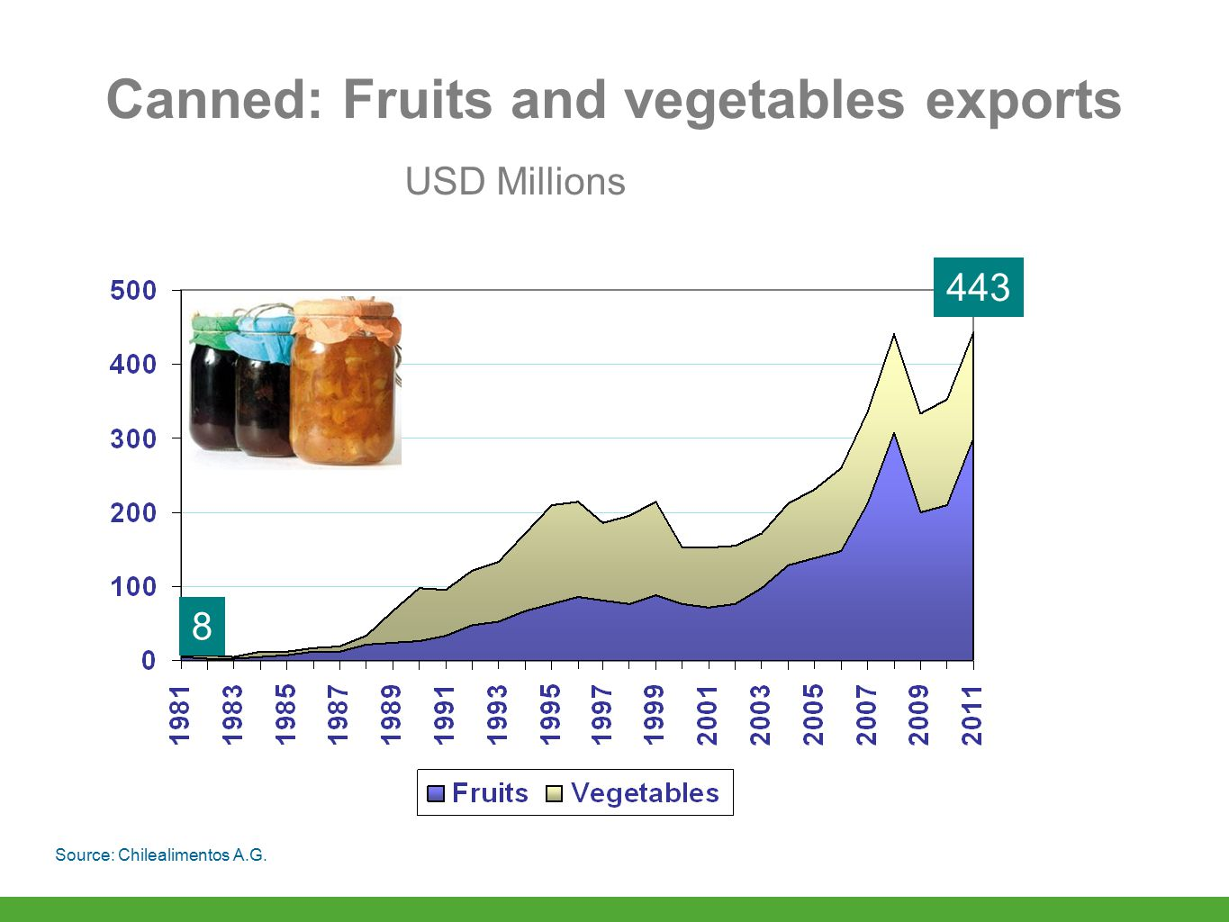 Canned: Fruits and vegetables exports 8 443 Source: Chilealimentos A.G. USD Millions
