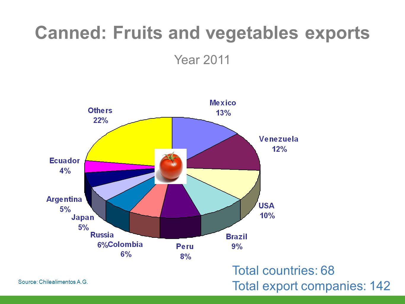 Canned: Fruits and vegetables exports Year 2011 Total countries: 68 Total export companies: 142 Source: Chilealimentos A.G.