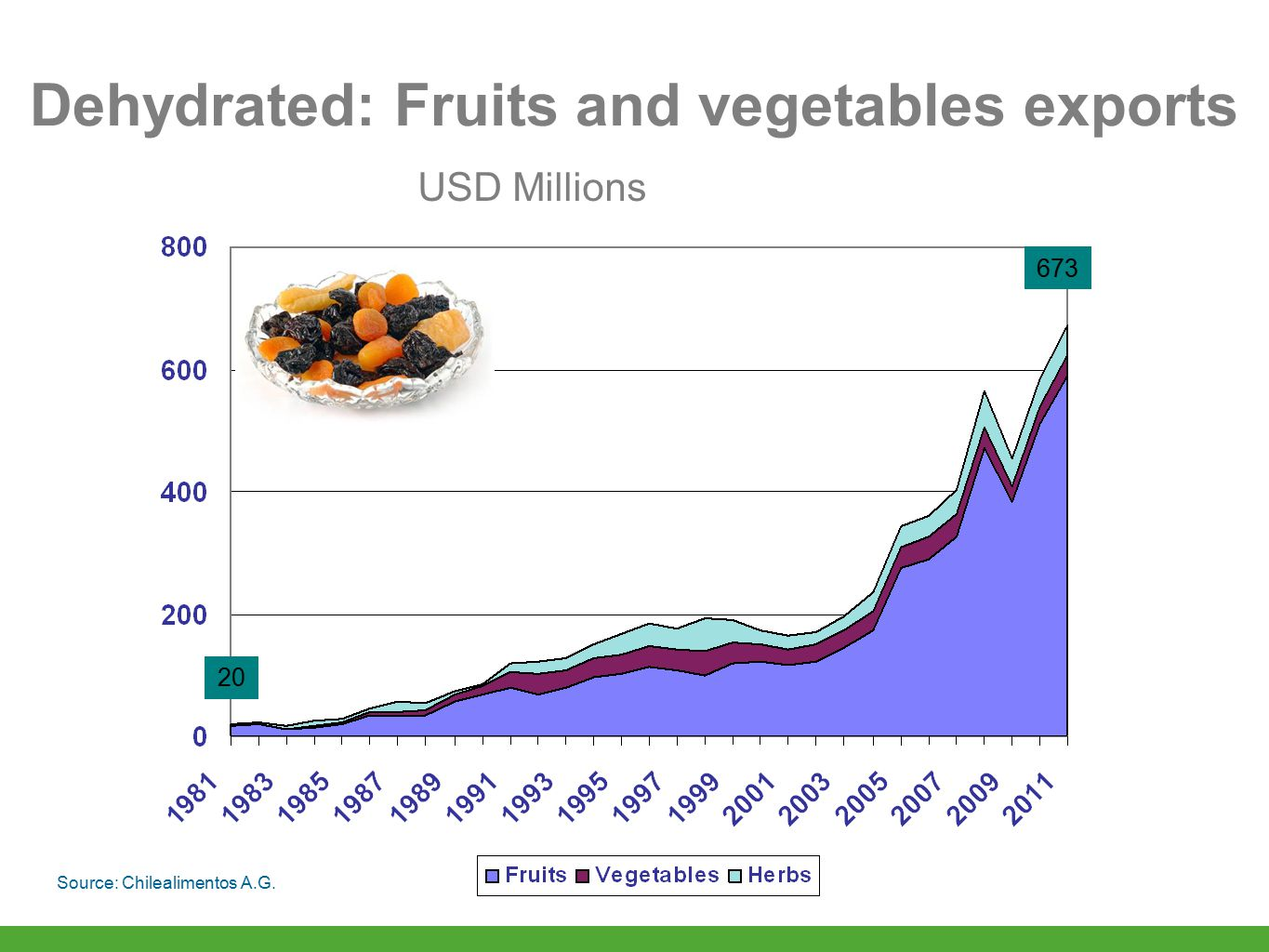 Dehydrated: Fruits and vegetables exports Source: Chilealimentos A.G. 20 673 USD Millions