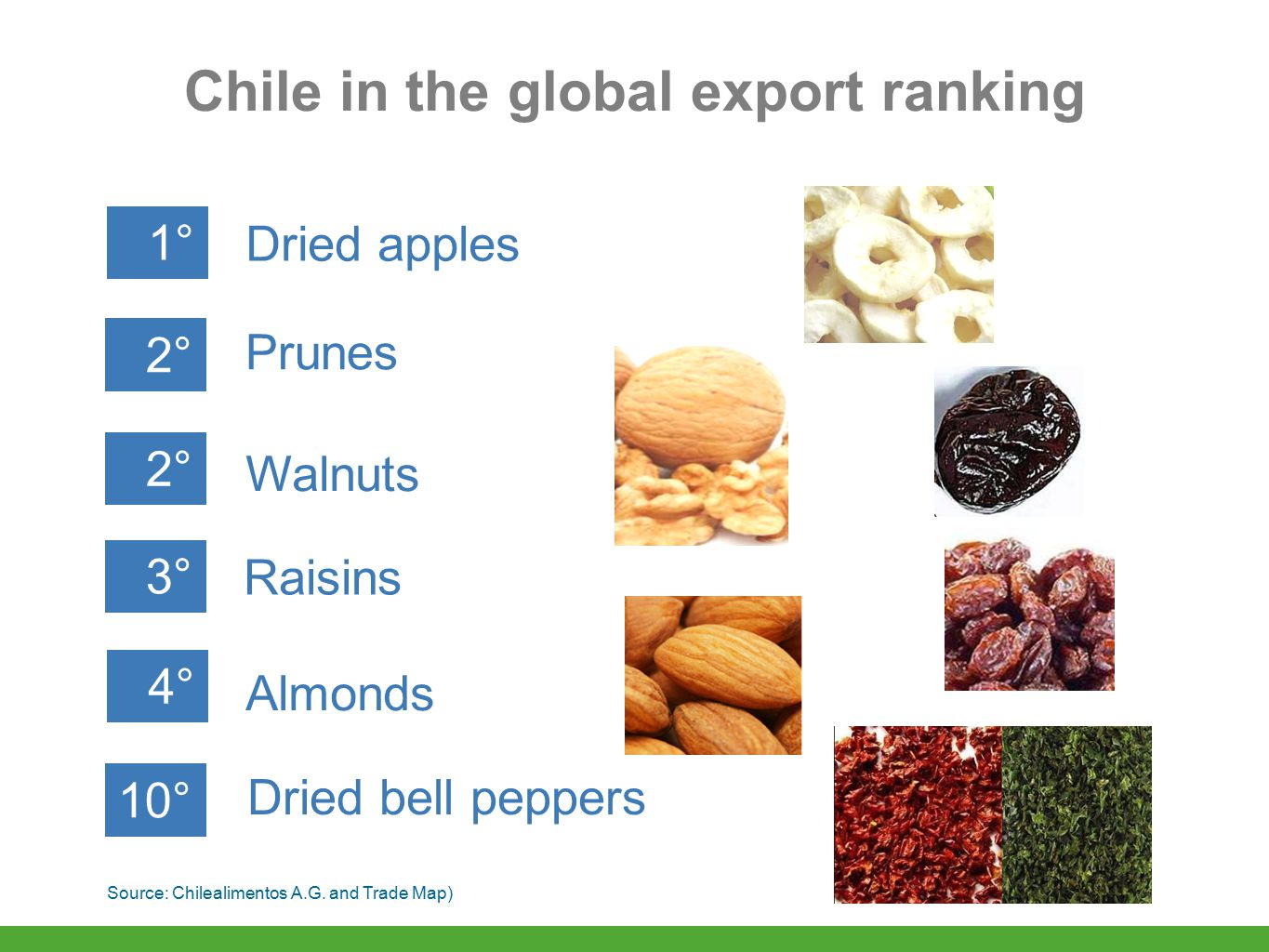 Chile in the global export ranking Dried apples 1° Prunes 2° Walnuts 2° Raisins 3° Almonds 4° Dried bell peppers 10° Source: Chilealimentos A.G.