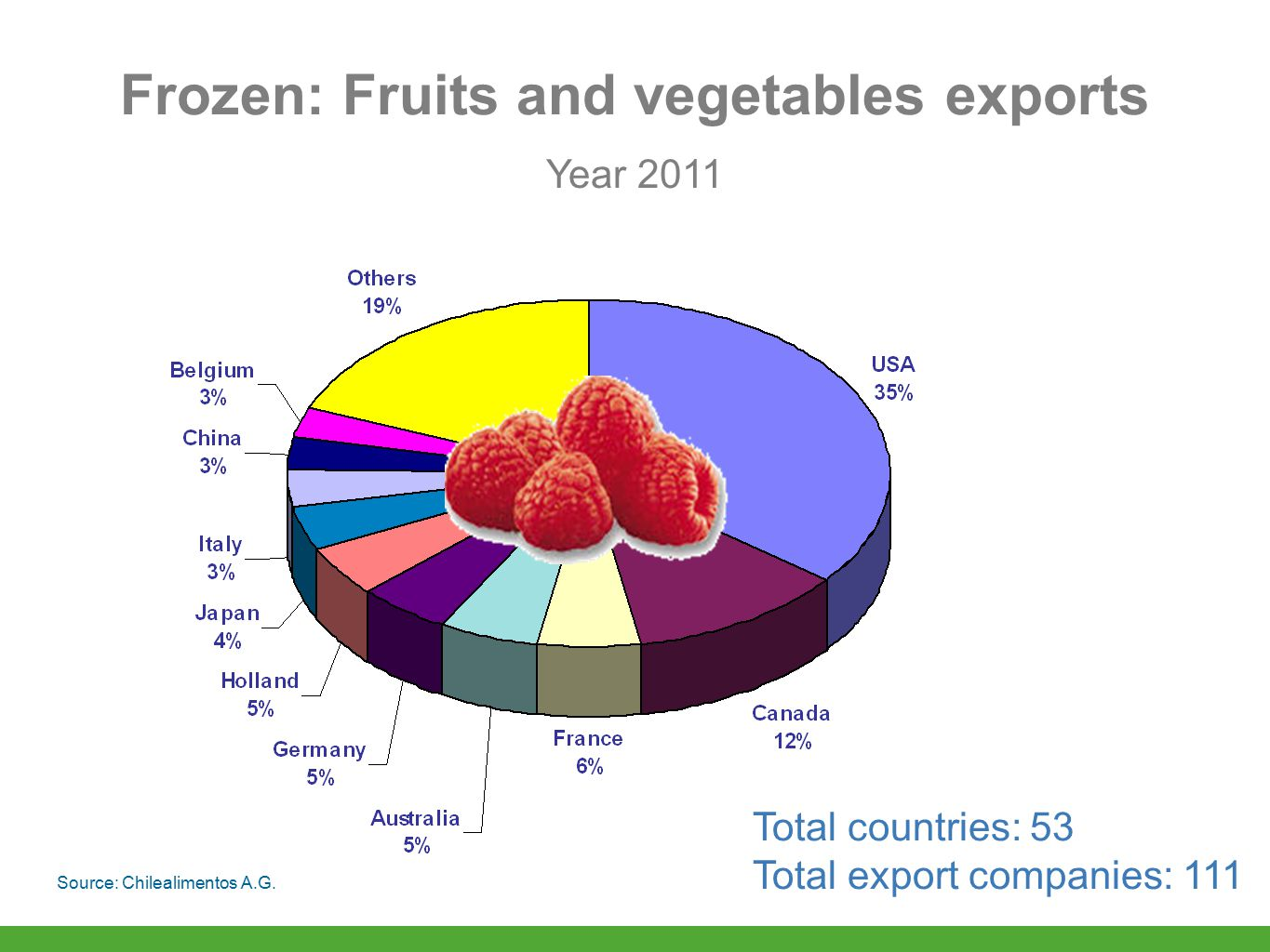 Year 2011 Total countries: 53 Total export companies: 111 Frozen: Fruits and vegetables exports Source: Chilealimentos A.G.