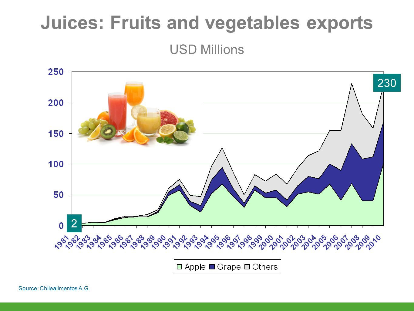 Juices: Fruits and vegetables exports Source: Chilealimentos A.G. 2 230 USD Millions