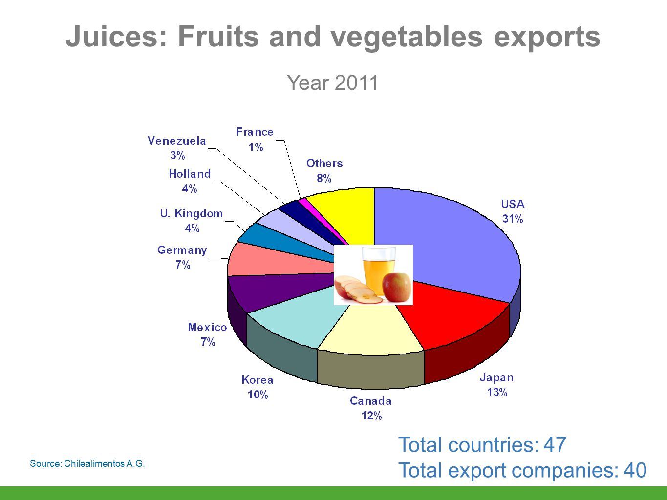 Year 2011 Source: Chilealimentos A.G. Total countries: 47 Total export companies: 40 Juices: Fruits and vegetables exports