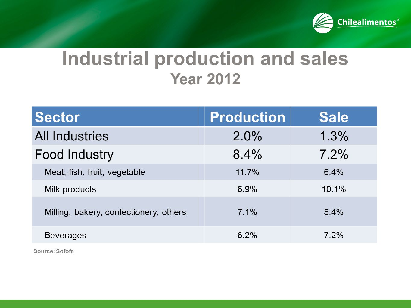 Source: Sofofa Industrial production and sales Year 2012 SectorProductionSale All Industries2.0%1.3% Food Industry8.4%7.2% Meat, fish, fruit, vegetable11.7%6.4% Milk products6.9%10.1% Milling, bakery, confectionery, others7.1%5.4% Beverages6.2%7.2%