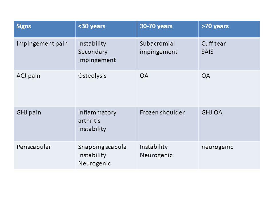 Signs<30 years30-70 years>70 years Impingement painInstability Secondary impingement Subacromial impingement Cuff tear SAIS ACJ painOsteolysisOA GHJ p
