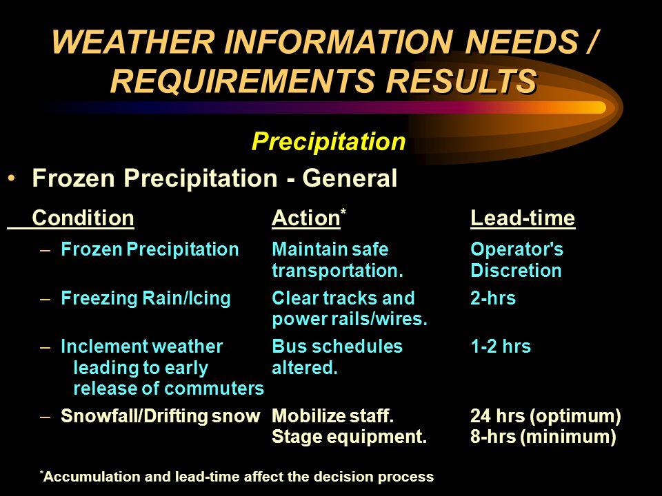 Frozen Precipitation - Specific Condition (Preparation) Action * Lead-time –Snowfall 0-2 Mobilize staff.