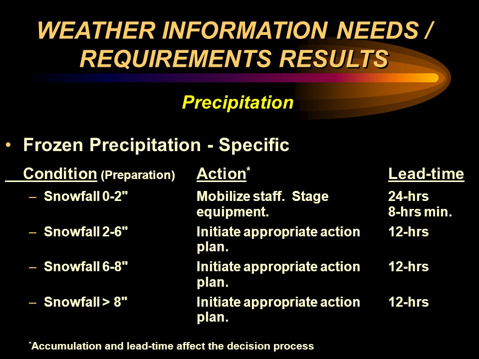 Frozen Precipitation - Specific Condition (Preparation) Action * Lead-time –Snowfall 0-2 Mobilize staff.