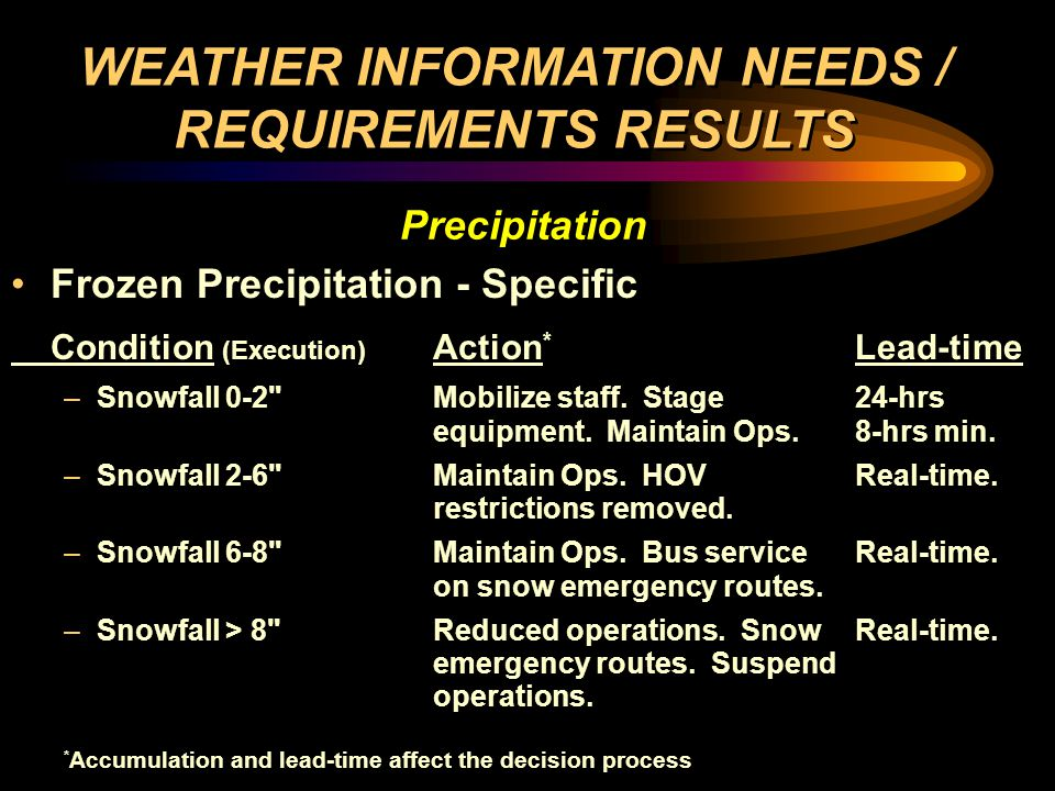 Liquid Precipitation - General Condition Action Lead-time –Heavy showersSpeed reductions Operator s based on precipitation.Discretion –Heavy precipitationMaintenance checks forOperator s roadbed washout.Discretion –Flooding Warn bus drivers.