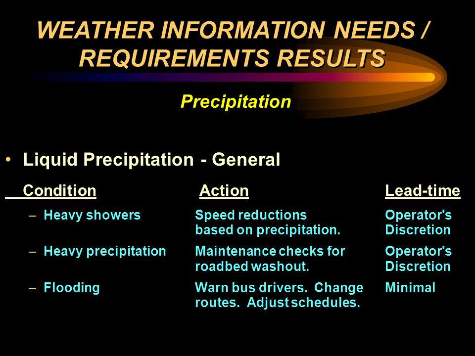 Liquid Precipitation - Specific ConditionActionLead-time –Flooding Alter or delay rail schedule.1-hr Check pumps in flood prone areas (railway).