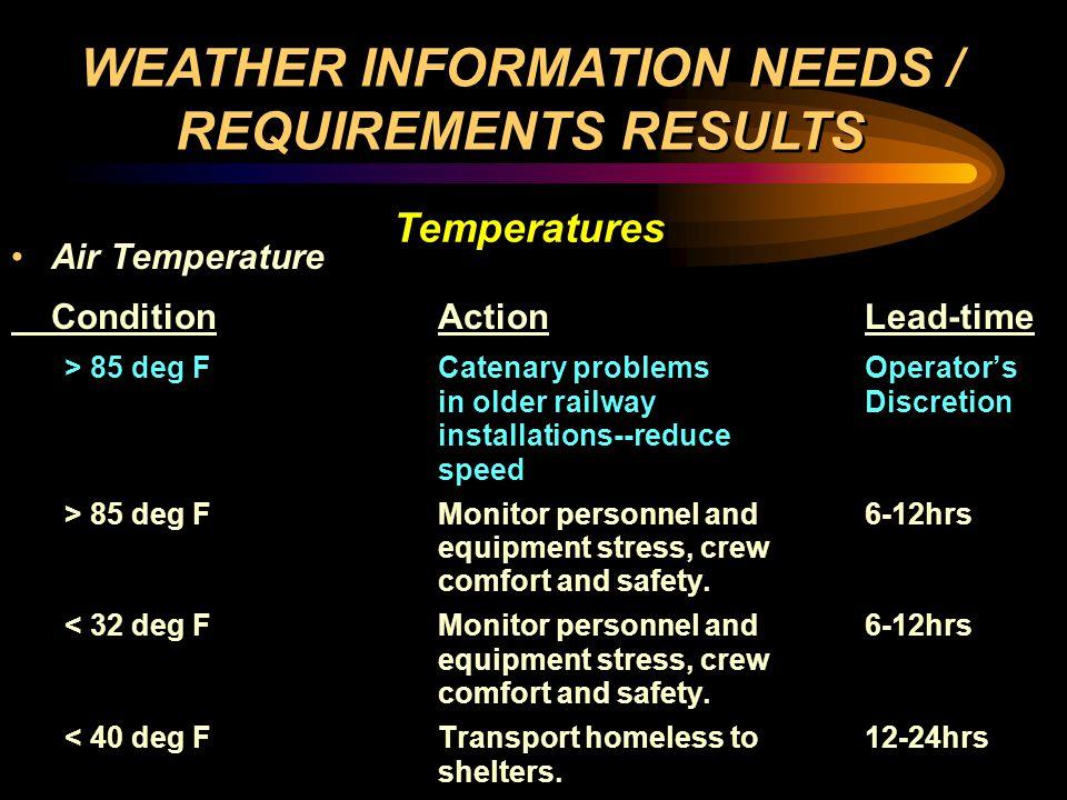 Pavement Temperature - Precipitation Imminent ConditionAction > 32 deg FNo maintenance action.