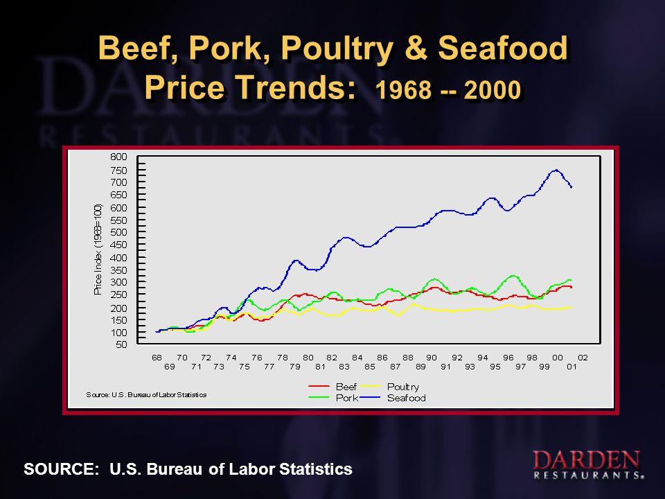 Beef, Pork, Poultry & Seafood Price Trends: 1968 -- 2000 SOURCE: U.S. Bureau of Labor Statistics