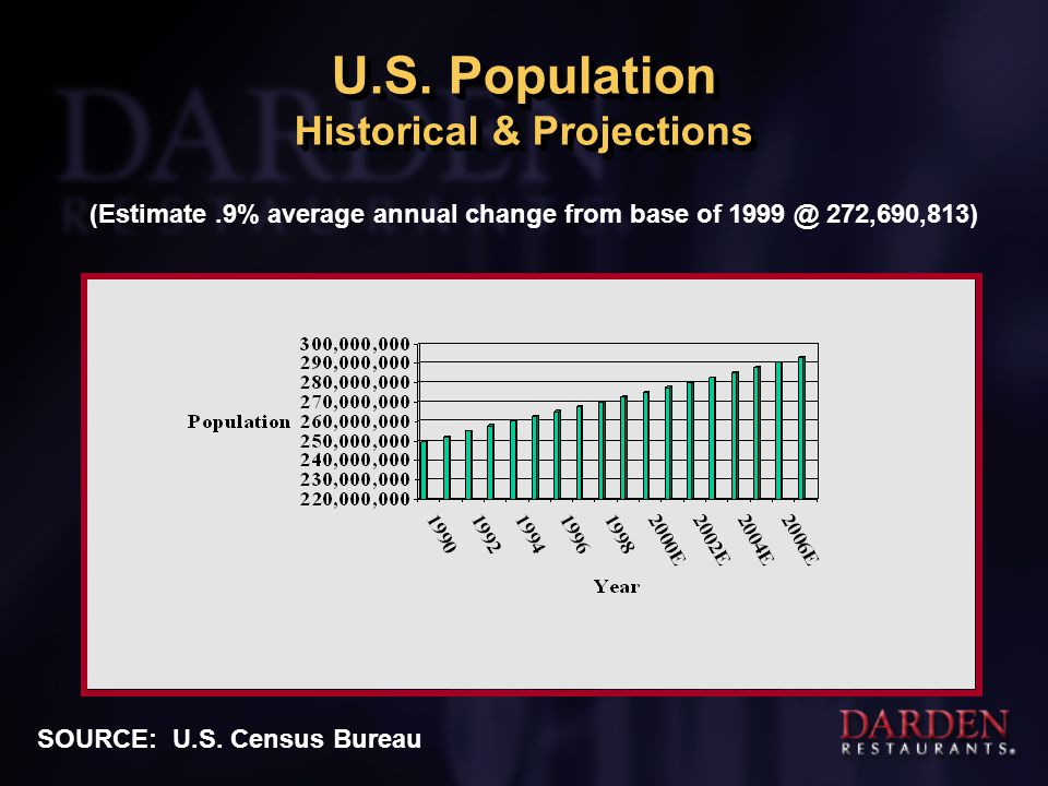 U.S. Population Historical & Projections (Estimate.9% average annual change from base of 1999 @ 272,690,813) SOURCE: U.S. Census Bureau