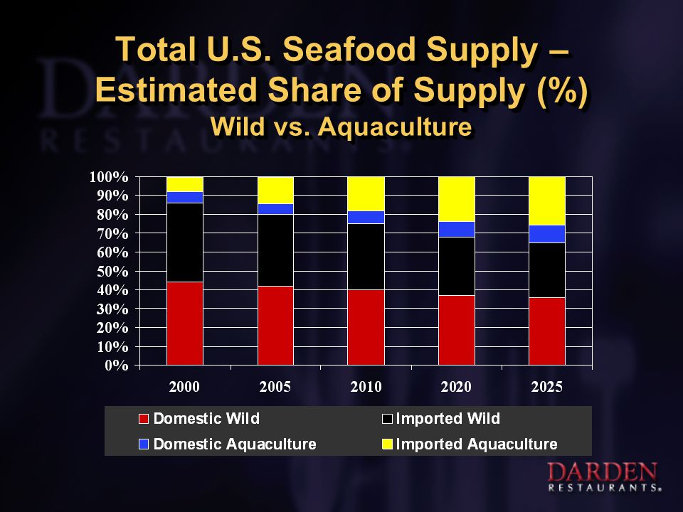 Total U.S. Seafood Supply – Estimated Share of Supply (%) Wild vs. Aquaculture