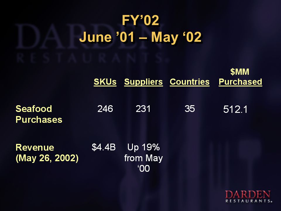 FY'02 June '01 – May '02