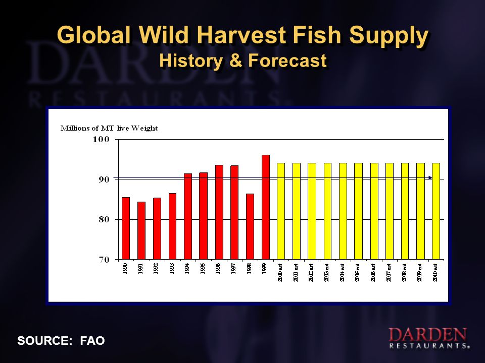 Global Wild Harvest Fish Supply History & Forecast SOURCE: FAO