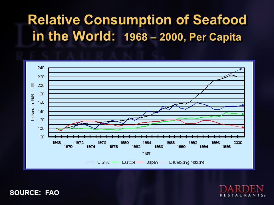 World Supply of Beef, Pork, Poultry & Seafood: 1968 – 1998, Per Capita SOURCE: FAO