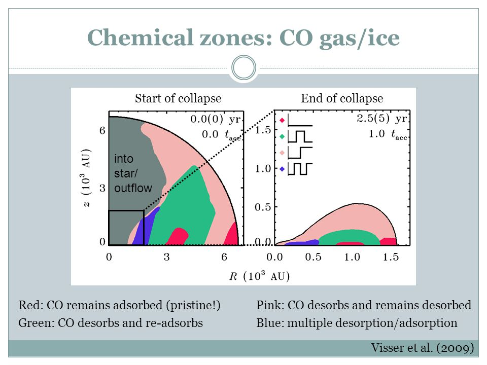 Chemical zones: CO gas/ice Red: CO remains adsorbed (pristine!) Green: CO desorbs and re-adsorbs Start of collapse End of collapse Pink: CO desorbs an