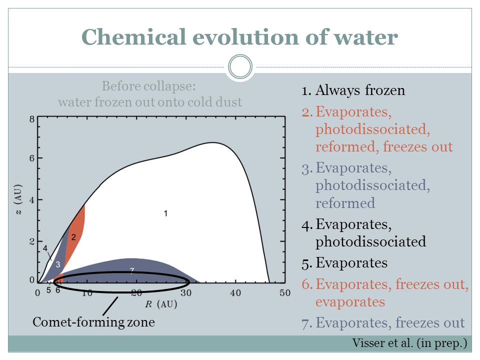 Chemical evolution of water 1.Always frozen 2.Evaporates, photodissociated, reformed, freezes out 3.Evaporates, photodissociated, reformed 4.Evaporate
