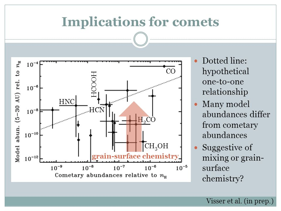 Implications for comets Dotted line: hypothetical one-to-one relationship Many model abundances differ from cometary abundances Suggestive of mixing o