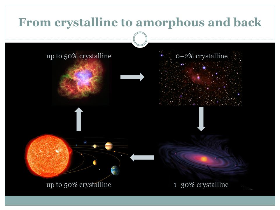 From crystalline to amorphous and back 0–2% crystalline 1–30% crystallineup to 50% crystalline