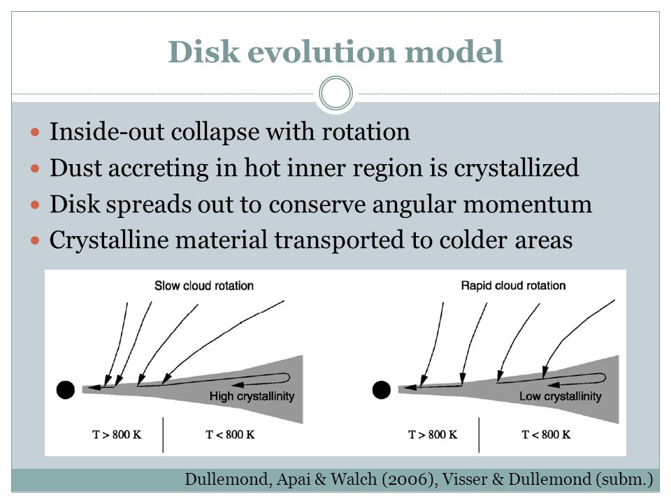 Disk evolution model Inside-out collapse with rotation Dust accreting in hot inner region is crystallized Disk spreads out to conserve angular momentu