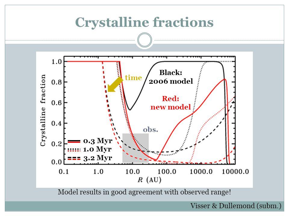 Crystalline fractions Visser & Dullemond (subm.) time Black: 2006 model Red: new model 3.2 Myr 1.0 Myr 0.3 Myr obs. Model results in good agreement wi