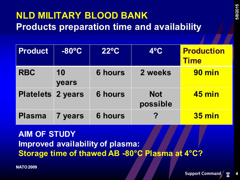 NLD MILITARY BLOOD BANK Products preparation time and availability 5/8/2015 4 Product-80ºC22ºC4ºCProduction Time RBC10 years 6 hours2 weeks90 min Platelets2 years6 hoursNot possible 45 min Plasma7 years6 hours 35 min AIM OF STUDY Improved availability of plasma: Storage time of thawed AB -80°C Plasma at 4°C.
